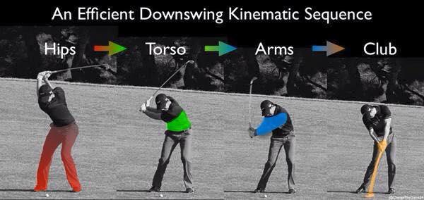 Golf Swing Mechanics E Physiotherapy Edinburgh